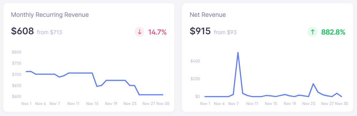 sitebuddy revenue november 2020