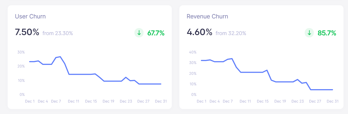 sitebuddy december churn