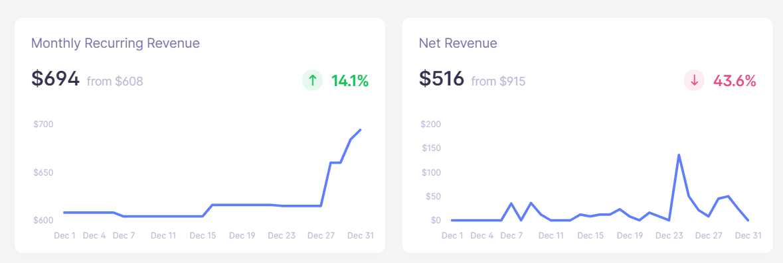sitebuddy december revenue